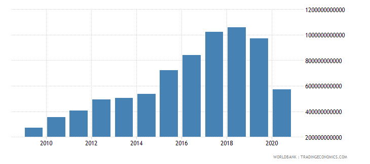 sri lanka taxes on goods and services current lcu wb data