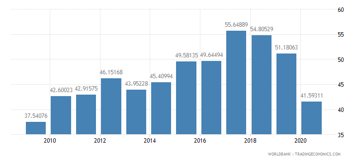 sri lanka taxes on goods and services percent of revenue wb data