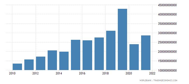 sri lanka taxes on income profits and capital gains current lcu wb data