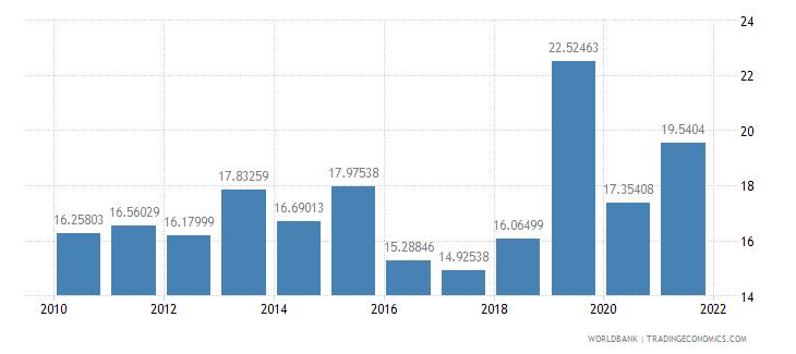 sri lanka taxes on income profits and capital gains percent of revenue wb data