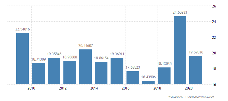 sri lanka taxes on income profits and capital gains percent of total taxes wb data