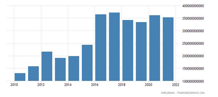 sri lanka taxes on international trade current lcu wb data