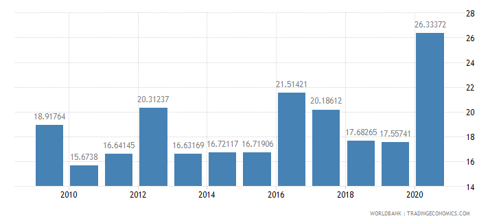 sri lanka taxes on international trade percent of revenue wb data