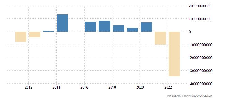 sri lanka terms of trade adjustment constant lcu wb data