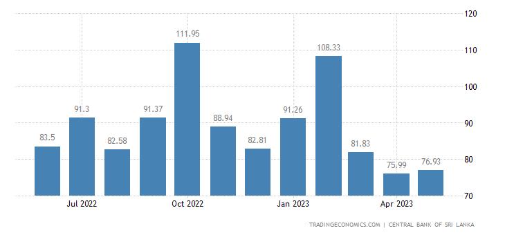 Sri Lanka Terms of Trade