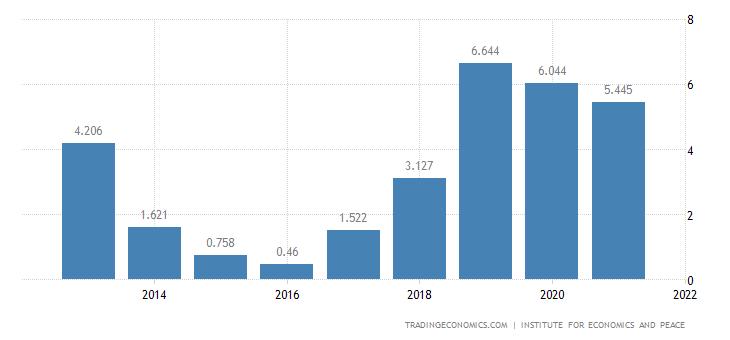 Sri Lanka Terrorism Index