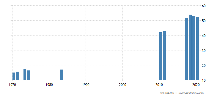 sri lanka tertiary education teachers percent female wb data