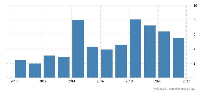 sri lanka total debt service percent of gni wb data