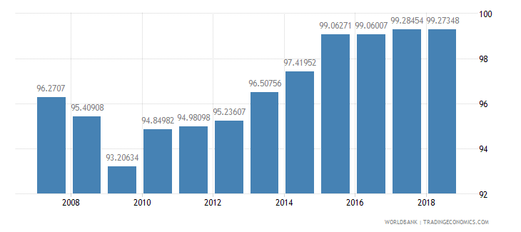 sri lanka total enrollment primary percent net wb data