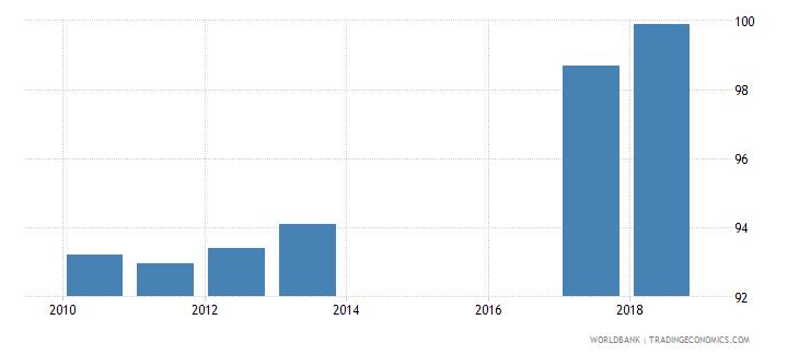 sri lanka total net enrolment rate lower secondary both sexes percent wb data