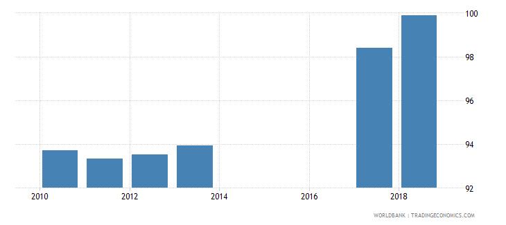 sri lanka total net enrolment rate lower secondary female percent wb data