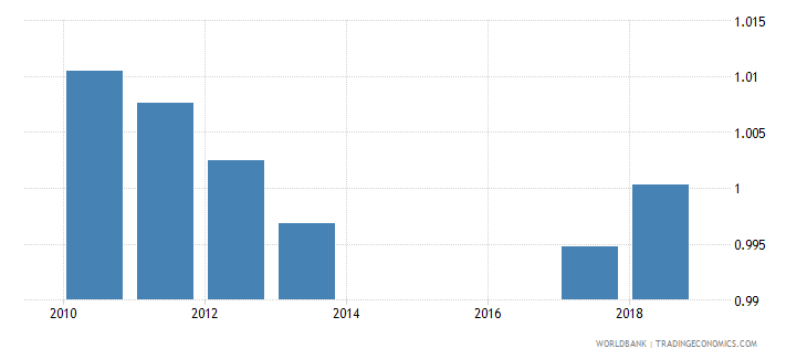 sri lanka total net enrolment rate lower secondary gender parity index gpi wb data