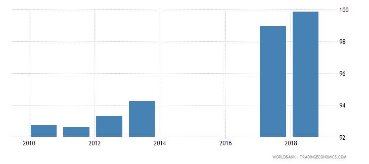 sri lanka total net enrolment rate lower secondary male percent wb data