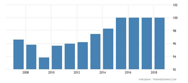 sri lanka total net enrolment rate primary male percent wb data