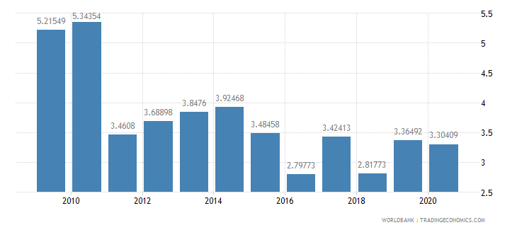 sri lanka total reserves in months of imports wb data