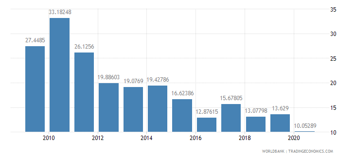 sri lanka total reserves percent of total external debt wb data