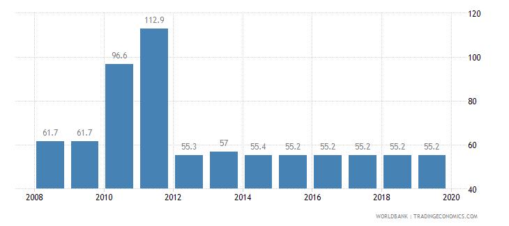 sri lanka total tax rate percent of profit wb data