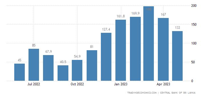 Sri Lanka Tourism Revenues