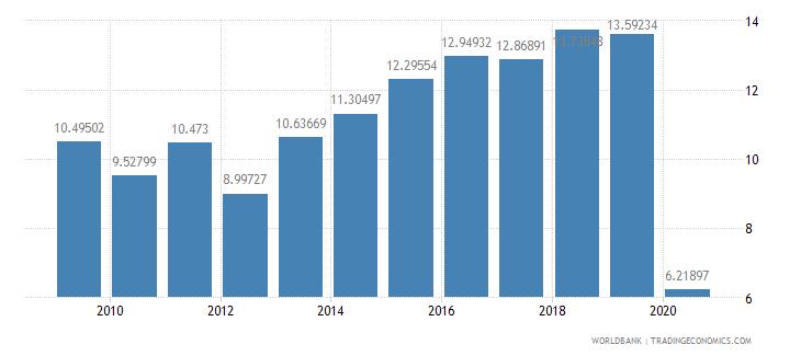 sri lanka trade in services percent of gdp wb data