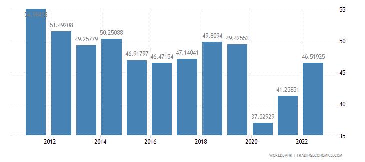 sri lanka trade percent of gdp wb data