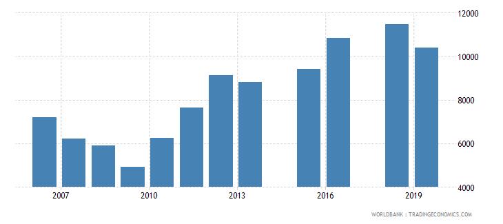 sri lanka trademark applications total wb data
