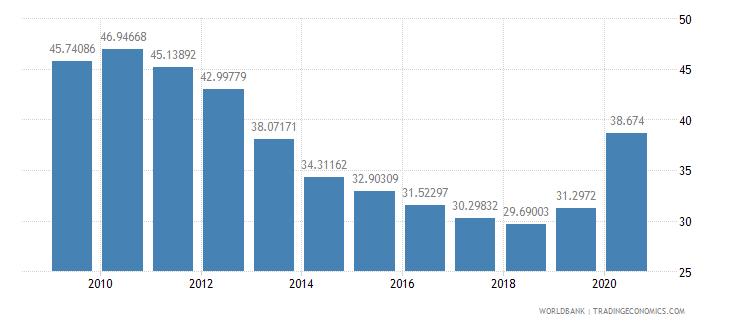 sri lanka transport services percent of service exports bop wb data