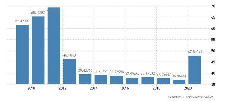 sri lanka transport services percent of service imports bop wb data