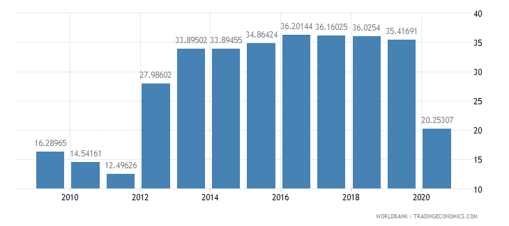 sri lanka travel services percent of service imports bop wb data
