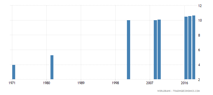 sri lanka uis mean years of schooling of the population age 25 female wb data