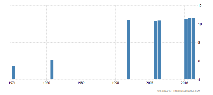 sri lanka uis mean years of schooling of the population age 25 male wb data
