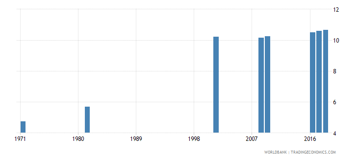 sri lanka uis mean years of schooling of the population age 25 total wb data