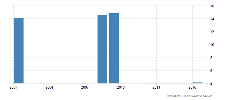 sri lanka uis percentage of population age 25 with at least a completed short cycle tertiary degree isced 5 or higher female wb data
