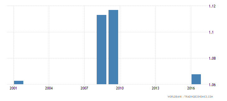 sri lanka uis percentage of population age 25 with at least a completed short cycle tertiary degree isced 5 or higher gender parity index wb data