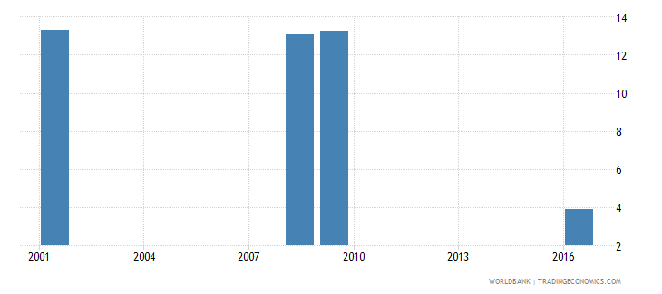sri lanka uis percentage of population age 25 with at least a completed short cycle tertiary degree isced 5 or higher male wb data