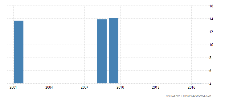 sri lanka uis percentage of population age 25 with at least a completed short cycle tertiary degree isced 5 or higher total wb data