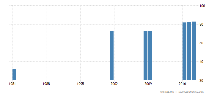 sri lanka uis percentage of population age 25 with at least completed lower secondary education isced 2 or higher female wb data