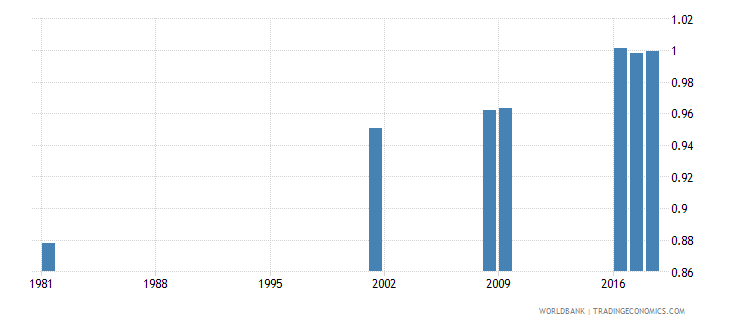 sri lanka uis percentage of population age 25 with at least completed lower secondary education isced 2 or higher gender parity index wb data