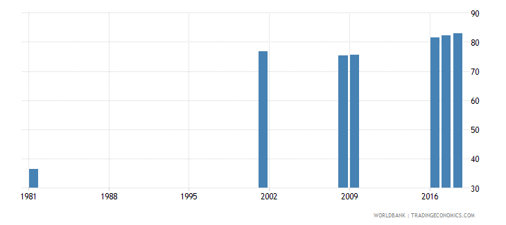 sri lanka uis percentage of population age 25 with at least completed lower secondary education isced 2 or higher male wb data