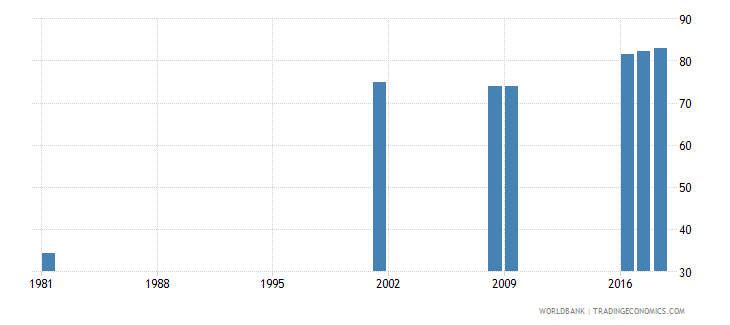 sri lanka uis percentage of population age 25 with at least completed lower secondary education isced 2 or higher total wb data