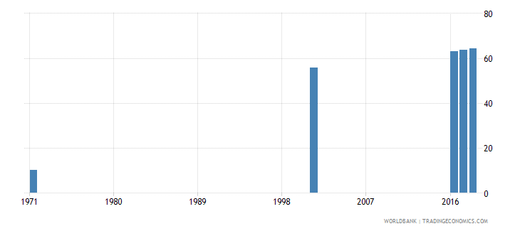 sri lanka uis percentage of population age 25 with at least completed upper secondary education isced 3 or higher female wb data