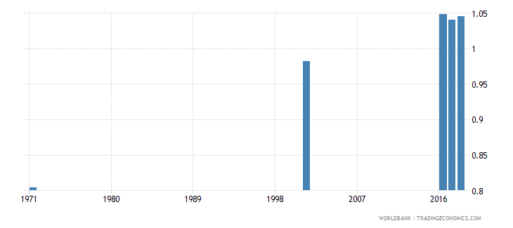 sri lanka uis percentage of population age 25 with at least completed upper secondary education isced 3 or higher gender parity index wb data