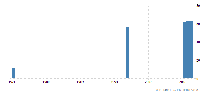 sri lanka uis percentage of population age 25 with at least completed upper secondary education isced 3 or higher total wb data