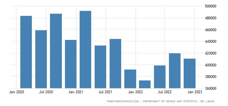 Sri Lanka Unemployed Persons
