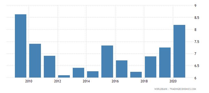 sri lanka unemployment female percent of female labor force national estimate wb data