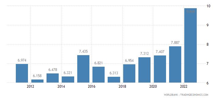 sri lanka unemployment female percent of female labor force wb data