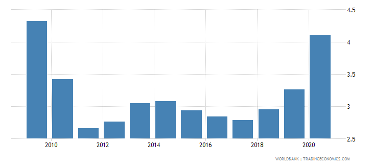 sri lanka unemployment male percent of male labor force national estimate wb data