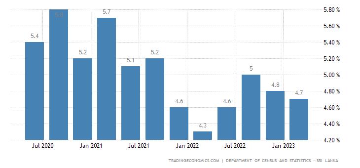Sri Lanka Unemployment Rate
