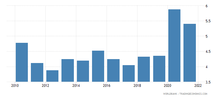 sri lanka unemployment total percent of total labor force wb data