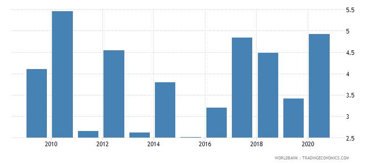 sri lanka unemployment with advanced education male wb data