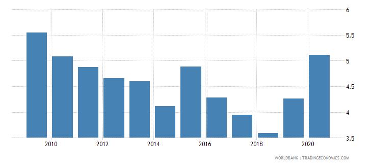 sri lanka unemployment with basic education female wb data